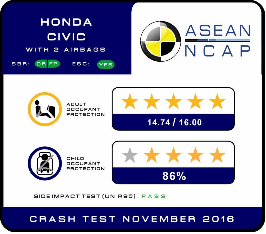Chứng nhận an toàn 5 sao Honda Civic